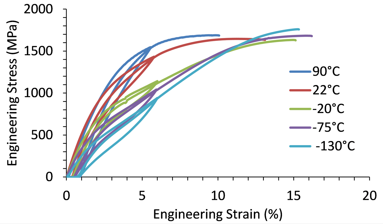 Enhanced Superelastic Temperature Range in Nitinol - Fort